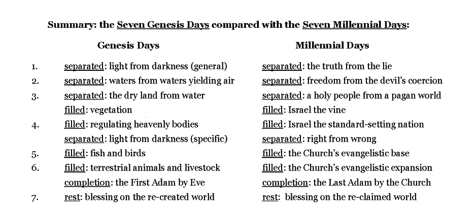 Seven Genesis Days of Re-Creation